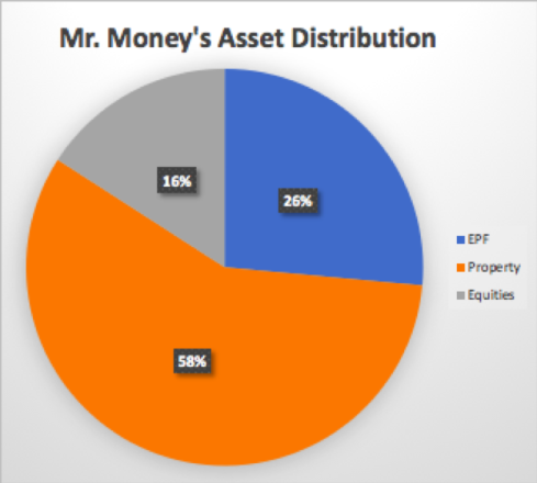 MrMoney Pie Chart_August 2019
